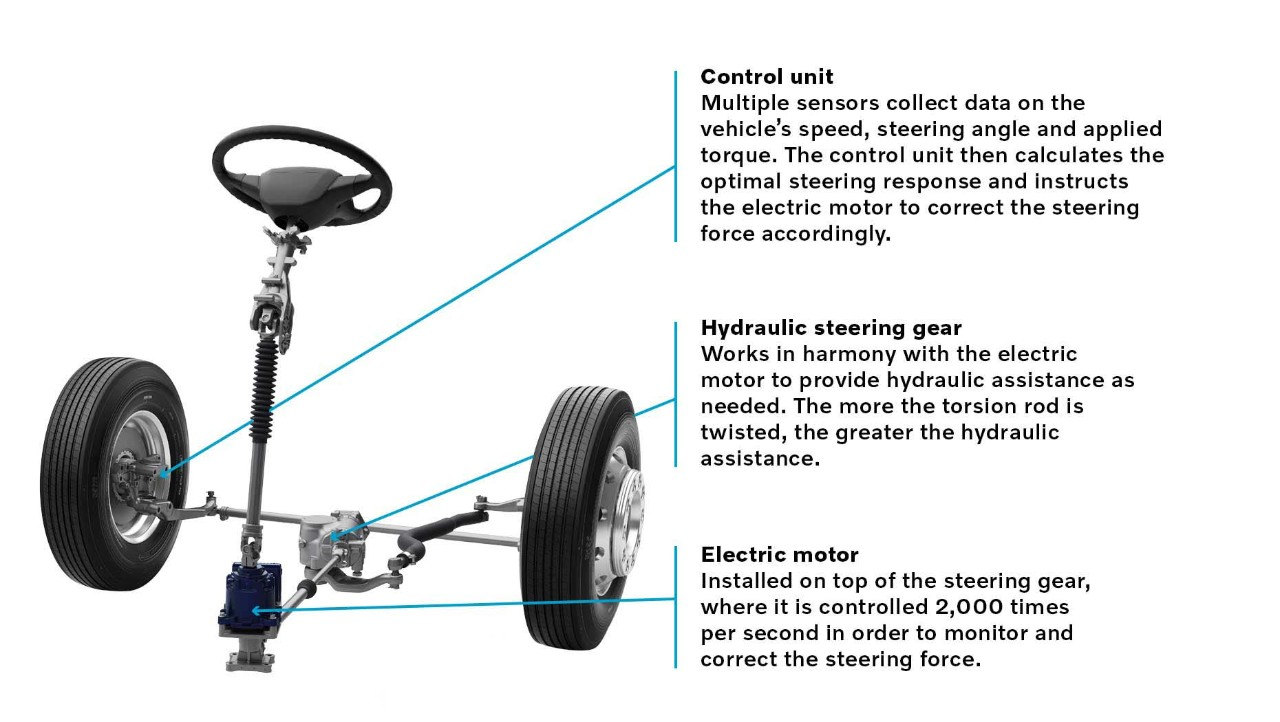 The core components of Volvo Dynamic Steering (VDS).